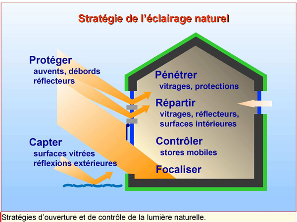 Maison Bioclimatique  Construction Jan Bretagne Morbihan Explique