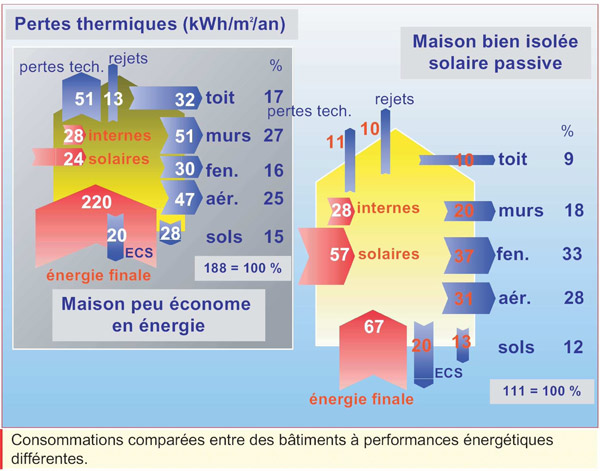 Maison bioclimatique construction jan bretagne morbihan explique ce quest - Economiser construction maison ...